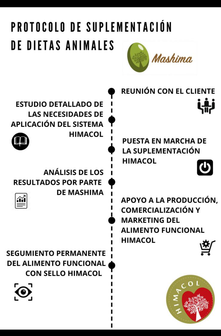 Protocolo de Suplementación Mashima Himacol