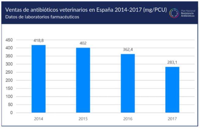 España reduce un 32,4% las ventas de antibióticos veterinarios